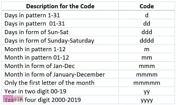 Code for date format