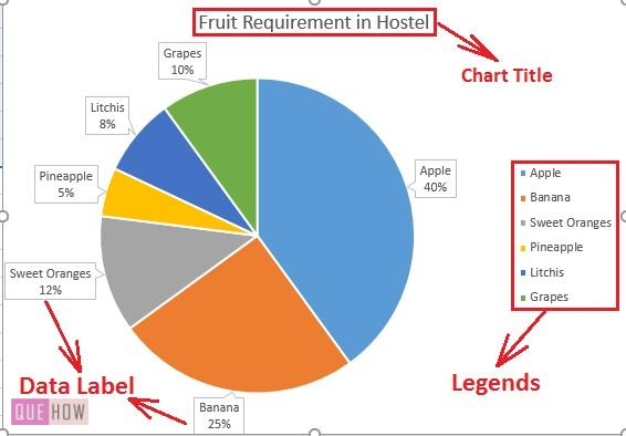 Pie Chart in Excel 8